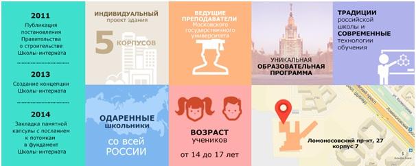 Конкурсный отбор школу-интернат МГУ для одаренных детей